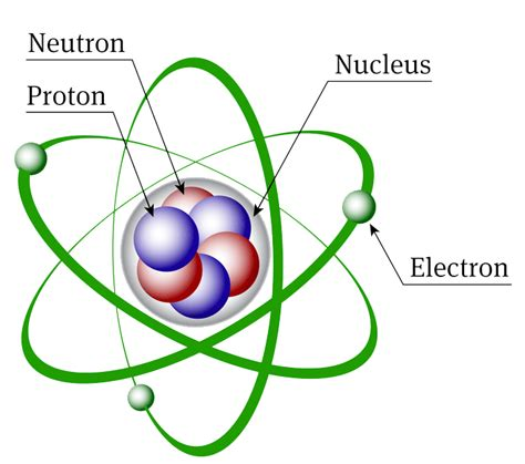 diagram of atoms mcat chemistry atomic structure
