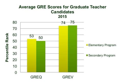 Average Gre Scores By Program Ranking Mba filecloudflat