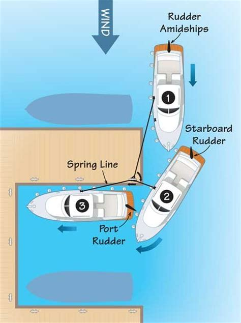 proper boat slip tie up docking with spring lines boatus magazine