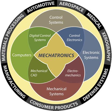 design engineer job description wiki mechatronics wikis the full wiki