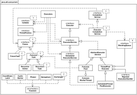 R Runtime State by Java Technology Uml Diagrams Exles Several Exles