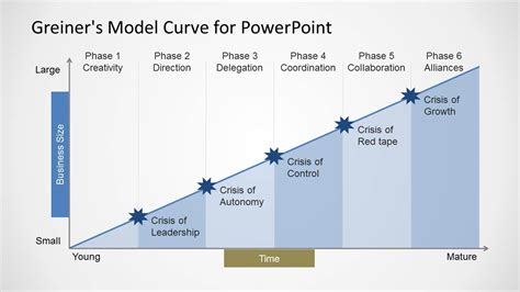 greiner s curve for powerpoint slidemodel