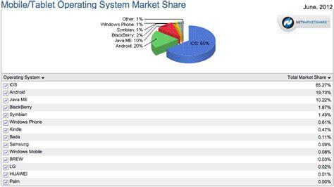 mobile browser market share ios 65 android 19 obama