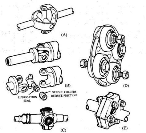 Car Joint Types the 25 best universal joint ideas on lemans