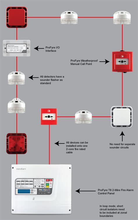 smoke loop wiring diagram 28 images alarm data loop