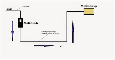 Pemasangan Stabilizer stabilizer listrik cara memasang stabilizer listrik