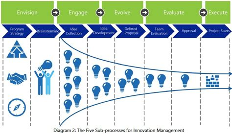 Mba Ms Digital Innovation by Microsoft S Innovation Management Framework White Paper