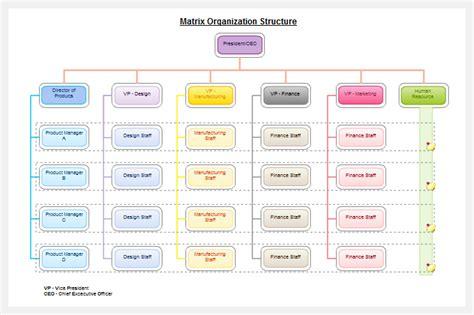 create organizational chart org chart software to create organization charts