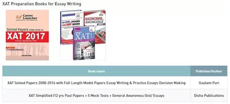 xat pattern and syllabus what are some good books for xat preparation quora