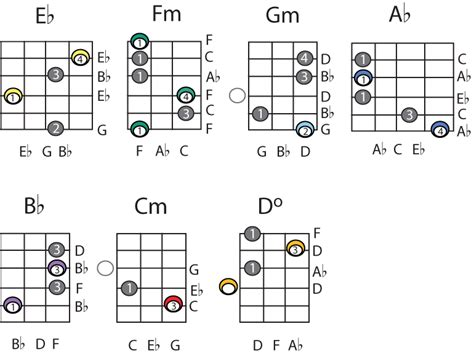 A Flat Major Chord Guitar