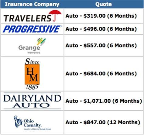 car insurance columbus ohio