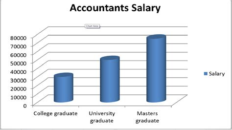 Chartered Accountant Plus Mba Salary by How To Become An Accountant Guide On Entering The