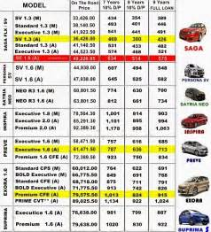 Price Of Proton Saga Proton Cars By Proton Edar Melaka Proton Price List 2014