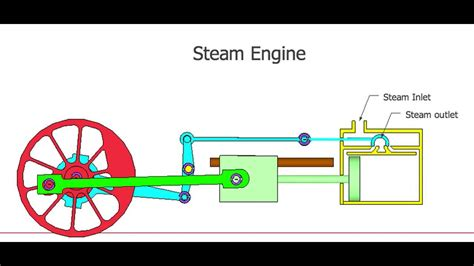 model steam engine diagram steam engine simulation