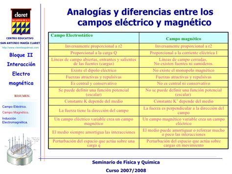diferencia entre inductor e inducido diferencias entre inductor e inducido 28 images neodarwinismo inclusion integracion tic