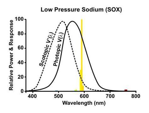 low pressure sodium l low pressure sodium bike light