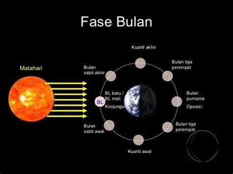 Matahari Dan Bulan tata surya ppt