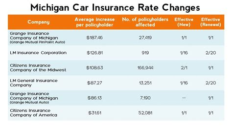 Michigan January Auto Insurance Rate Changes   Auto