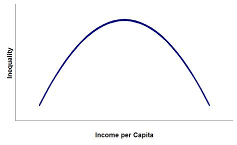 download pattern shaped curve kuznets curve wikipedia