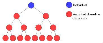 Multi Level Marketing Wikipedia Multi Level Marketing Business Plan Template