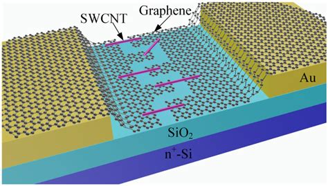 fet transistor graphene micromachines free text fabrication of swcnt graphene field effect transistors html