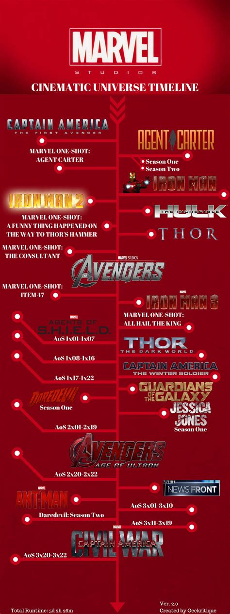 marvel order to 2017 marvel cinematic universe chronological order the best