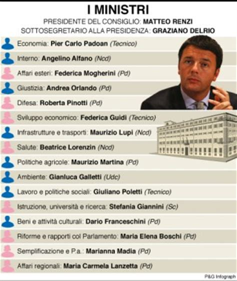 ministri dell interno italiani matteo renzi forma il nuovo governo ecco i nomi dei