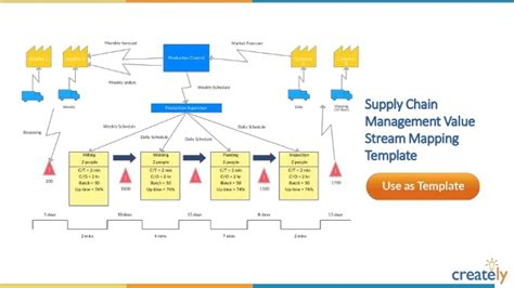 Value Stream Mapping Templates By Creately Supply Chain Map Template
