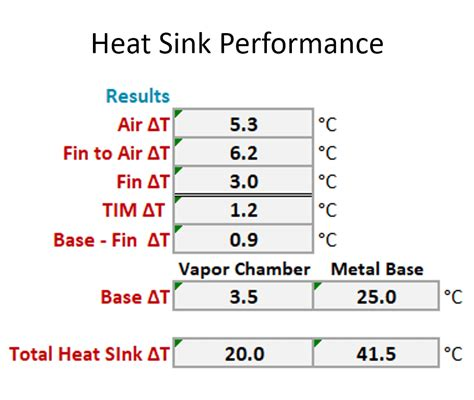 heat sink dissipation calculator heat sink design equations sinks ideas