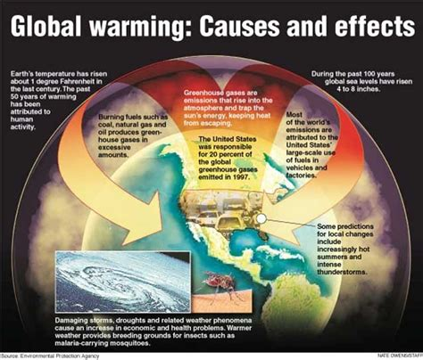 global warming diagram this diagram explains the causes and effects of global