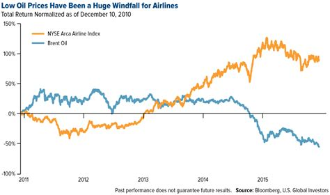 oil prices new low airline industry set to post record profits on lower fuel