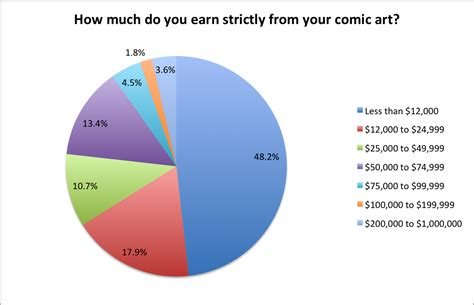Cartoonist Salary by Being A Cartoonist By The Numbers And The Numbers Are