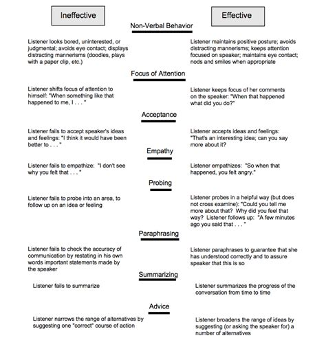 effective communication how to effectively listen to others and express yourself deliver great presentations be persuasive win debates handle difficult conversations resolve conflicts books characteristics of effective listening teaching commons