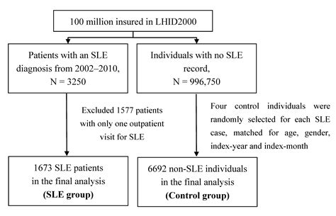 statistical analysis report sle statistical report sle 28 images cure4lupus org sle