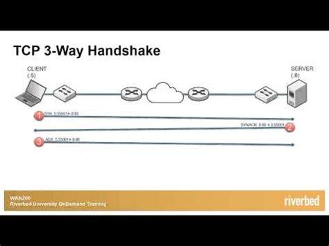 wireshark tutorial for beginners in hindi tcp three way handshake