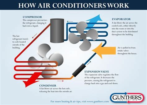 how central air conditioner works diagram air conditioner
