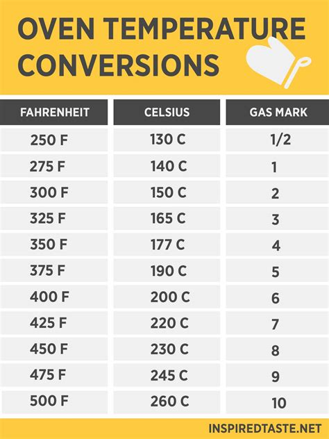 gas conversion table oven temperature conversion fahrenheit celsius