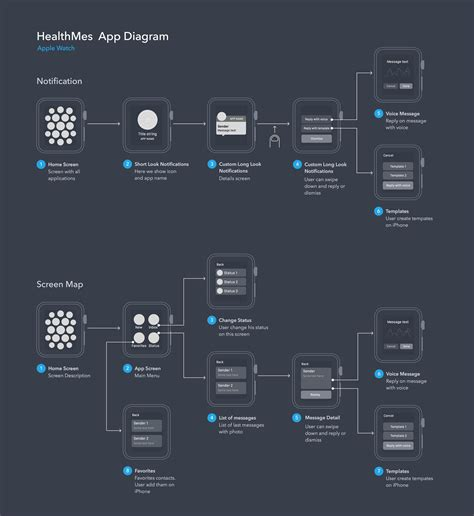 ui flow chart user flow diagram for apple app ux exles