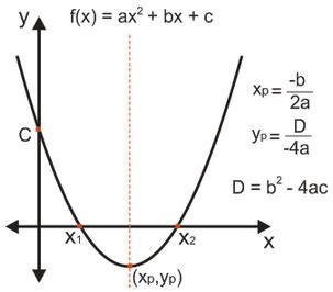 media belajar grafik persamaan fungsi kuadrat parabola
