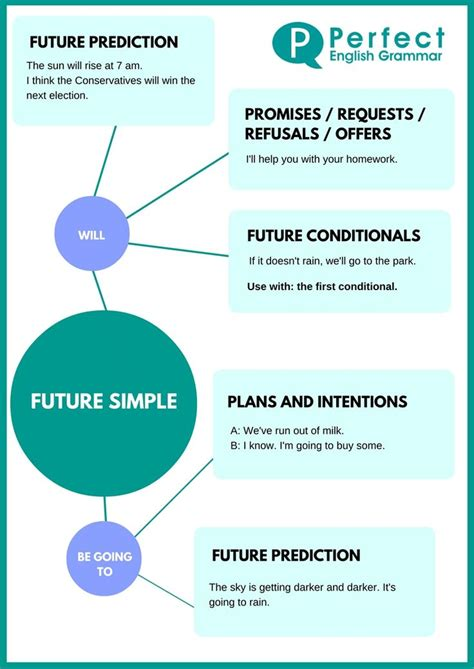 simple future tense pattern sentence exle function time signals indonesian 80 best images about tenses on pinterest present perfect
