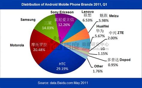 android brands 5 charts on android popularity in china nanjing marketing