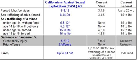 proposition 35 the california turning all consensual