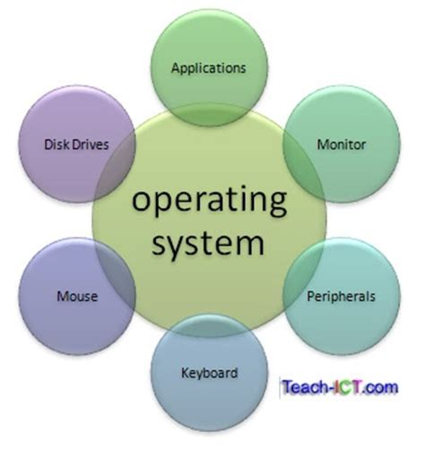 computer os operating system computers what you need to know