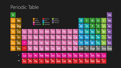 Periodic Table Pictures by Periodic Table Wallpapers Wallpaper Cave