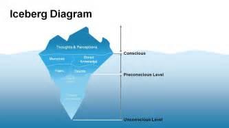 iceberg diagram templates powerslides