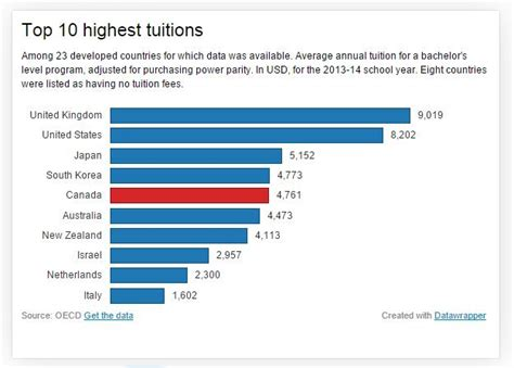 Korea Mba Tuition Fee by Canadian Tuitions Among World S Highest Oecd Study Finds
