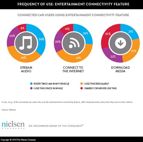 Nielsen Connected Car Media Confidential Nielsen It S Cool To Be Car Connected