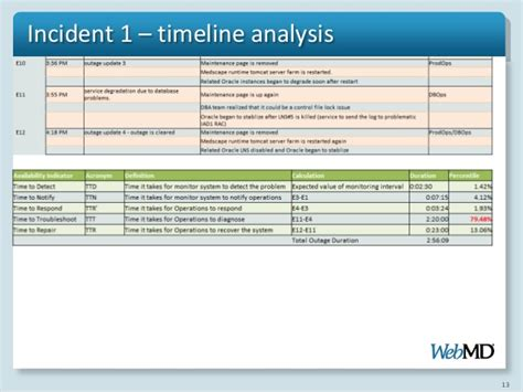 investigation timeline template incident analysis procedure and approach
