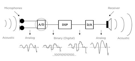digital hearing aid circuit diagram designing hearing aid technology to support benefits in