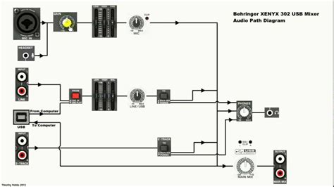 Mixer Xenyx 302 behringer xenyx 302 usb mixer diagram and explanation